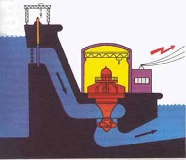 Схема устройства ГЭС показана на рисунке.  Принцип её работы прост и хорошо известен.
